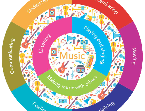 The Amber Trust Launches Major New Music Service, With Music In Mind In Association With The Amber Trust